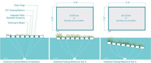 004-2018-asla-research-award-of-honor-urban-aquatic-health-integrating-new-technologies-and-resiliency-into-floating-wetlands-by-ayers-saint-gross-960x401